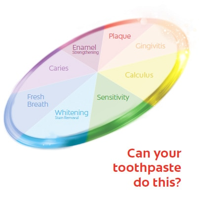 Colgate TotalSF circle includes several colors like yellow, pink, blue, orange, green, and purple. There are words inside the circle