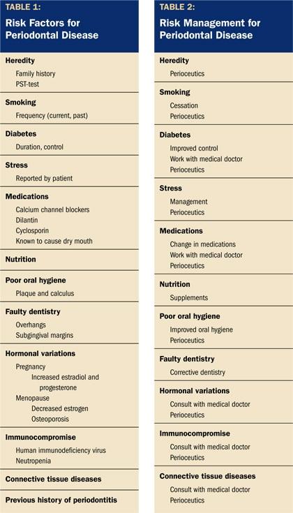 Risk factors for periodontal disease